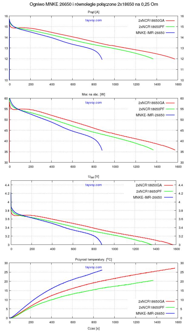 MNKE 26650_vs_2x18650