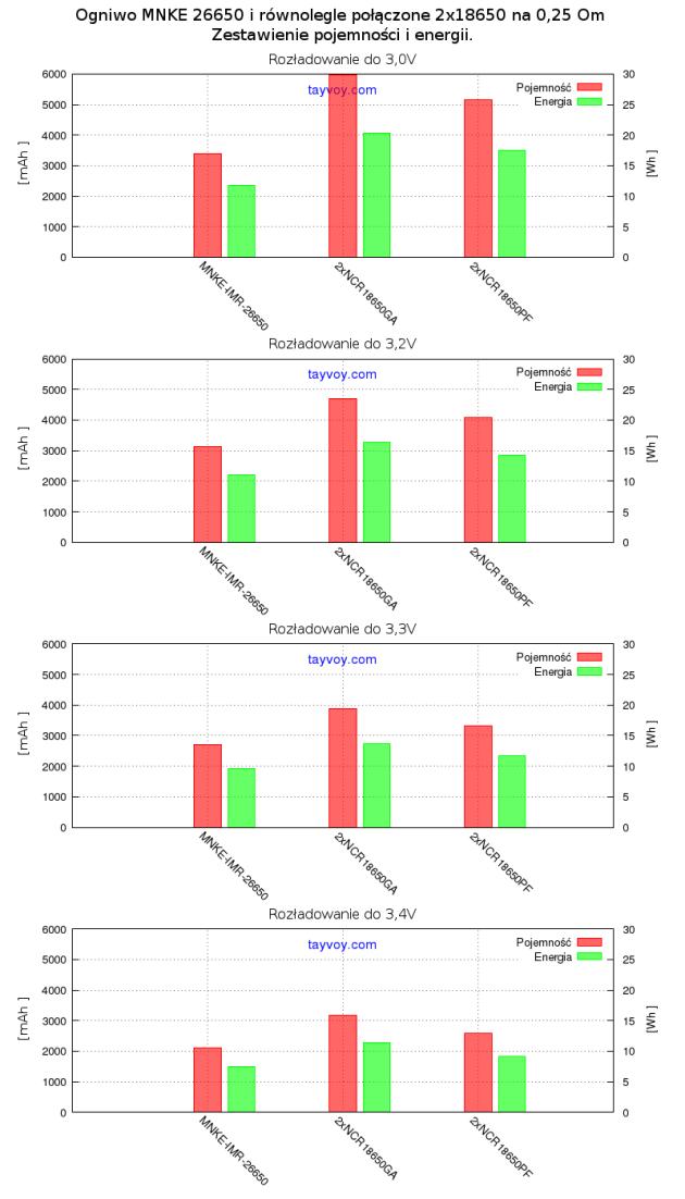 Porownanie_ogniw_mocy_na_025_34_do_30V (Kopia powodująca konflikty (użytkownik none) 2014-10-12)